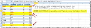 Las posibilidades de SUMAPRODCUTO en Excel.
