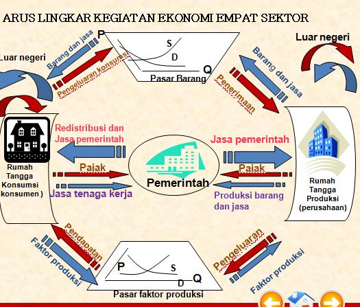 Circular flow diagram dzkwaan priaji circular flow diagram perekonomian empat sektor ccuart Gallery