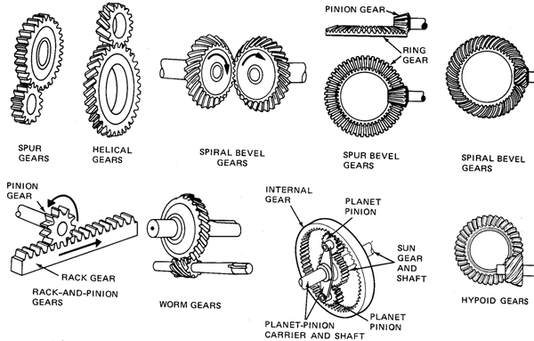 Types Of Gears : Mat karimbo june