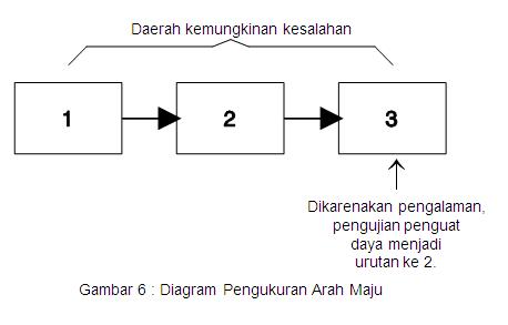 diagram pengukuran arah maju
