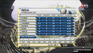India-Bowling-INDIA-v-PAKISTAN-2nd-ODI-2012