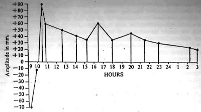The range of movement varies with the time of day (from Ozolin. 1971).