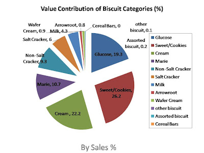 biscuit  market of india , Indian biscuit categories