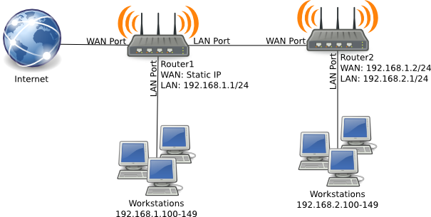 hook up two routers together You can setup a wireless connection between two routers only so that it  for setting up a  connect two wireless router wirelessly ( bridge ) with.
