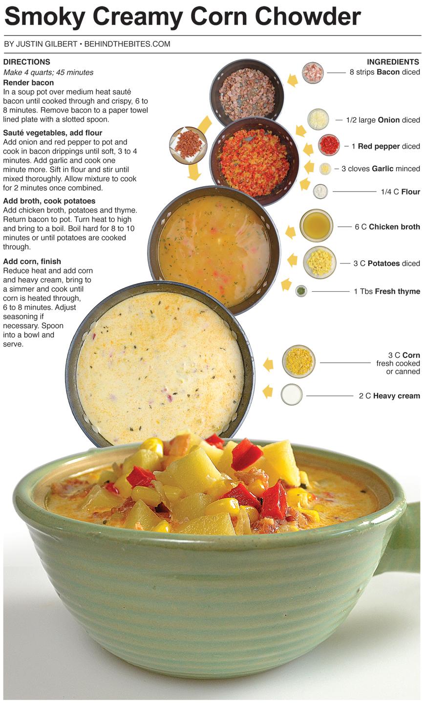 Behind the Bites: Smoky Creamy Corn Chowder