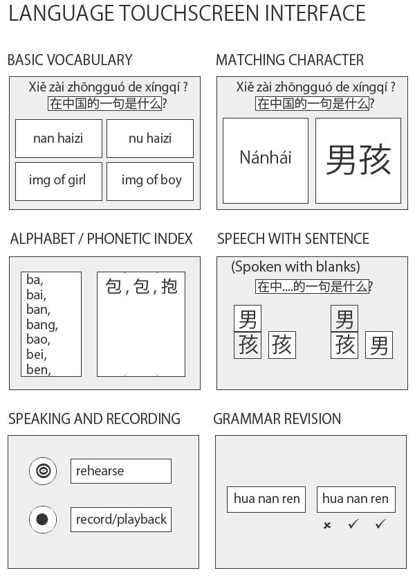 Rosetta Stone Spanish Basic