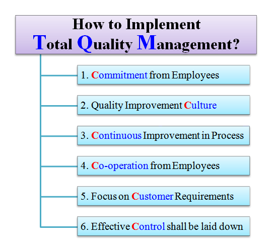 the principles of total quality management tqm in the world market Implementation of total quality management in  tqm, total quality,  investigated the degree of applying deming principles of total quality management on.
