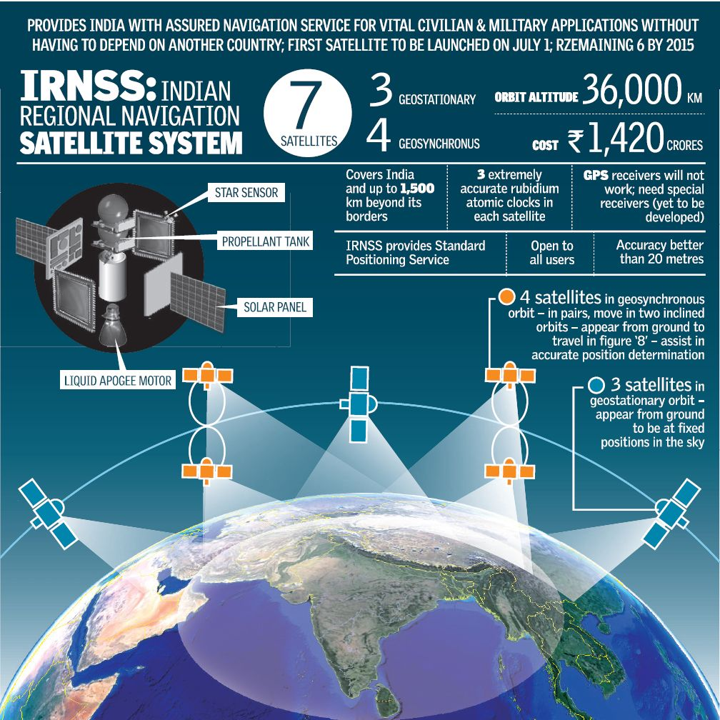 IRNSS-India-Overview-Navigation-Satellit