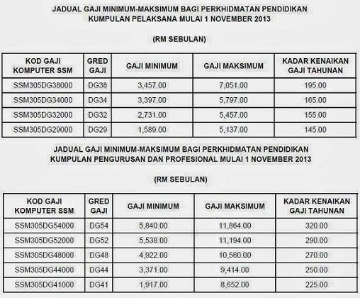 pelarasan gaji baru mulai 1 november 2013 berikut ialah jadual gaji