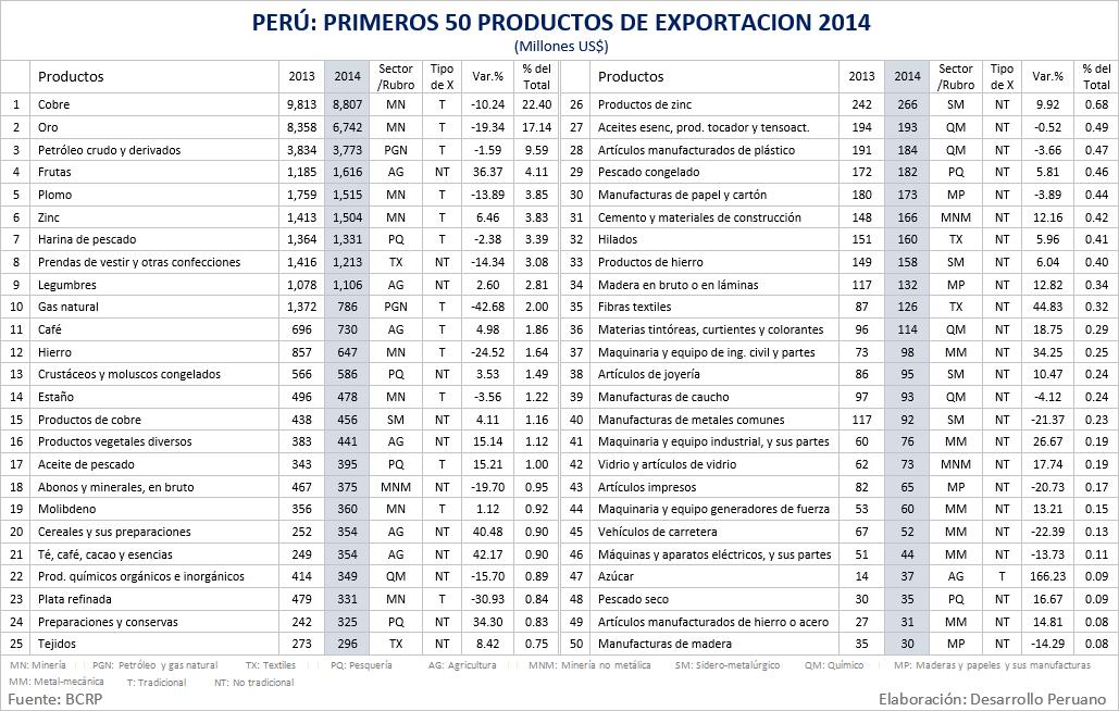 Desarrollo Peruano Per Las Principales Exportaciones
