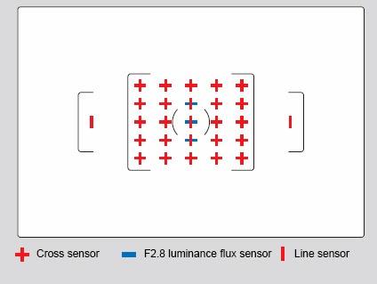 I sensori di messa a fuoco della Pentax K-3