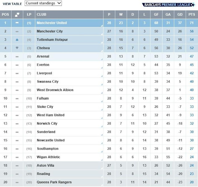 Incredible Premier League Table 2013 2014 640 x 605 · 87 kB · jpeg