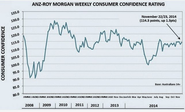 ANZ-ROY morgan weekly consumer confidence rating
