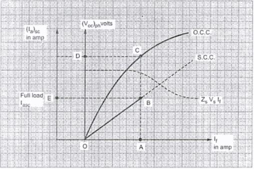 synchronous impedance method or e m f  method