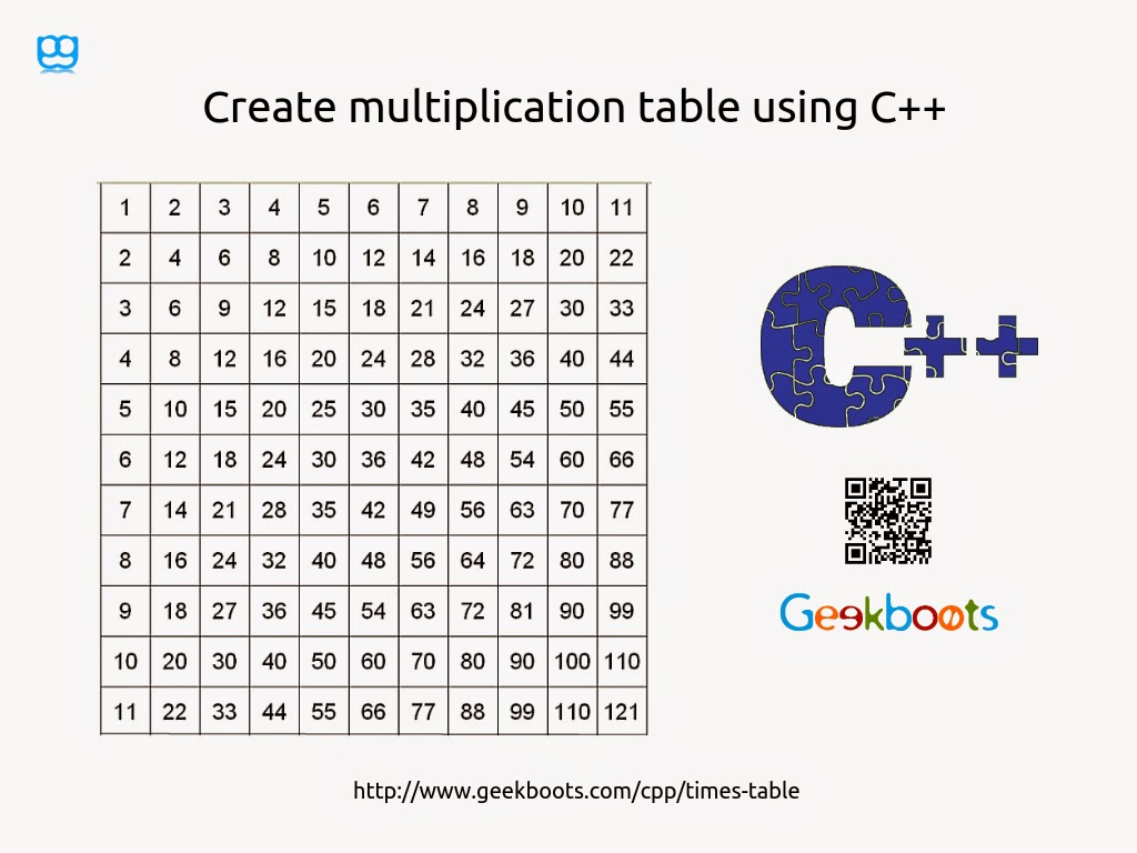 Multiplication table in java using for loop images periodic multiplication table in java using for loop image collections multiplication table in java using for loop gamestrikefo Choice Image