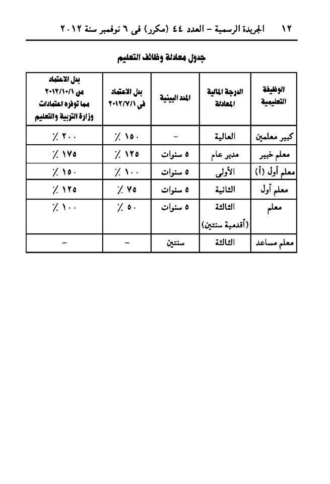 كارثه بكل المقاييس خصـم 135 جنيه من رواتب معلمين المنيا ابتداءا من اكتوبر بدون وجه حق