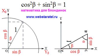 Преобразование тригонометрических функций. Основное тригонометрическое тождество для угла бета. Математика для блондинок.