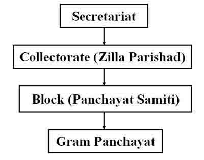 Essay on panchayati raj system