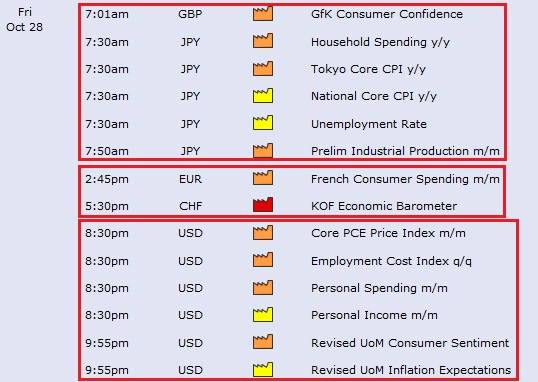 Forex economic data