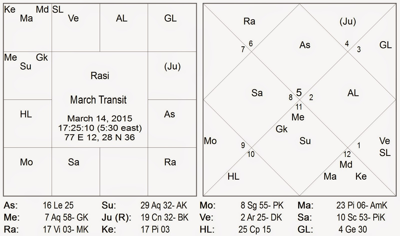 Tony robbins birth chart images free any chart examples tony robbins birth chart images free any chart examples tony robbins birth chart images free any nvjuhfo Images