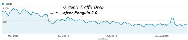 Drop in traffic after Google Penguin 2