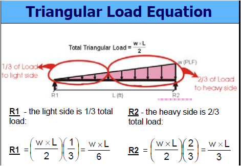 p v m cantilever beam triangular Example 801 the cantilever beam ab is of uniform cross section and carries a load p at its free end a (fig 87) determine the equation of the elastic curve and the deflection.