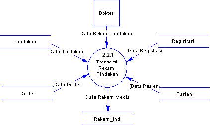 Contoh analisis dan perancangan sistem informasi klinik atau rumah dfd data flow diagram atau dad diagram alir sistem sistem level 3 transaksi atau proses pemberian obat sistem informasi klinik atau rumah sakit ccuart Images