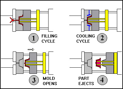 Mold technology: INJECTION MOLDING PROCESS