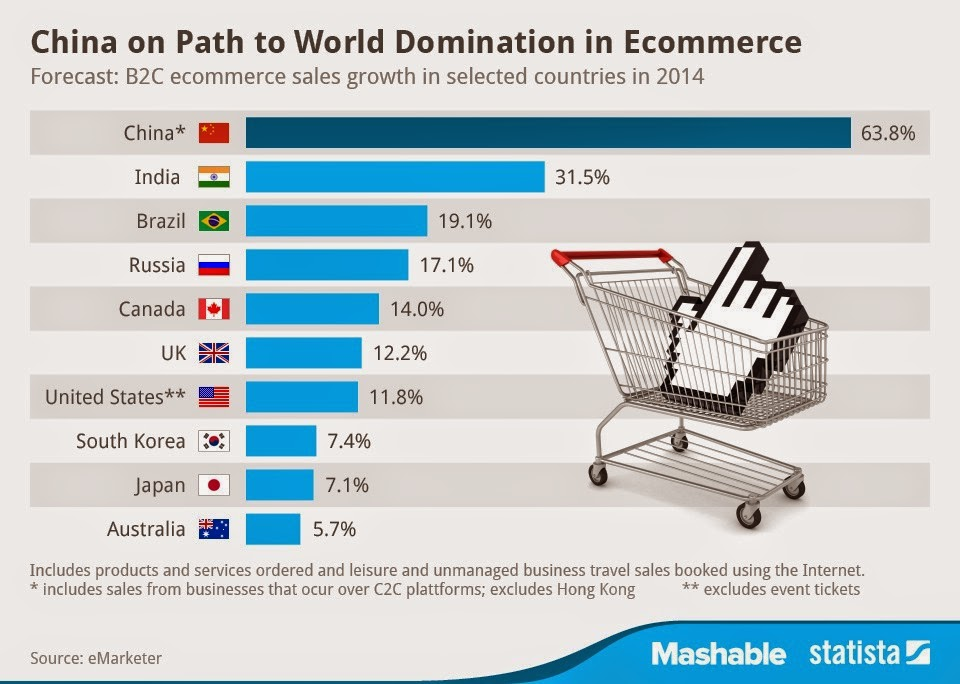 charting the ecommerce sales growth by nations