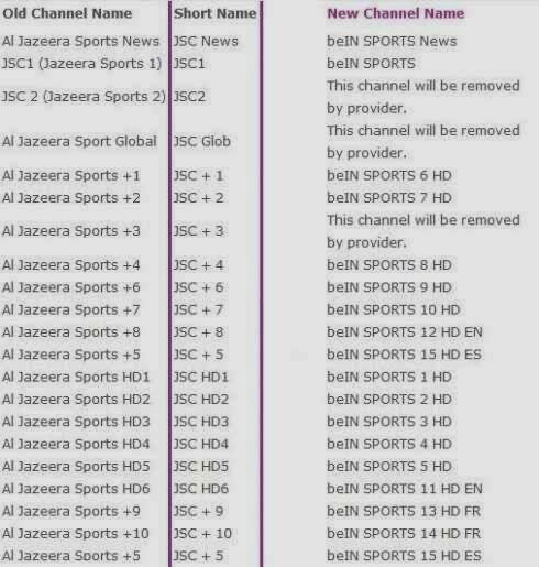 تردد قنوات بي ان سبورت الرياضية Bein Sport Frequency