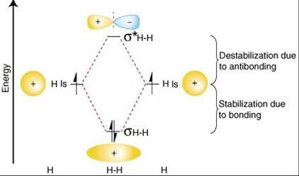Kimia Asyik Teori Molekul Orbital