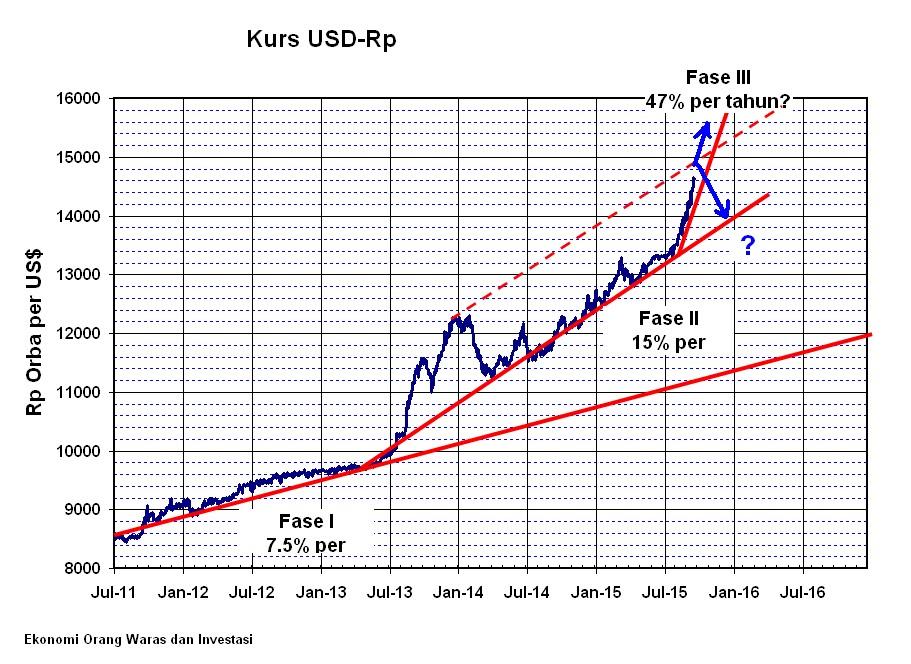 Kurs usd прогноз по паре евро доллар на