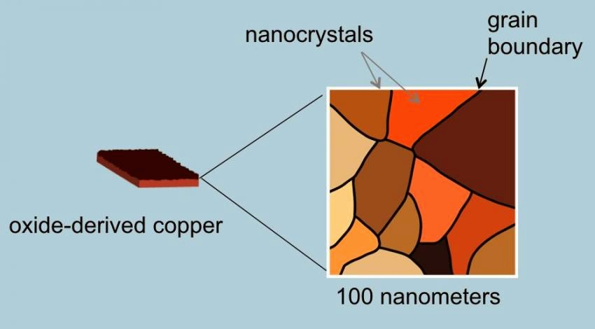 carbon monoxide to ethanol