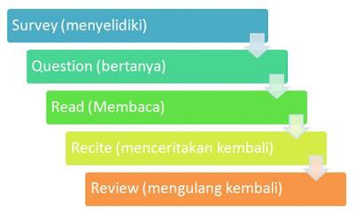 Langkah-Langkah Metode Pembelajaran Membaca SQ3R
