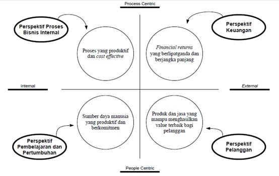 All about accounting taxation tentang konsep sustainability tolok ukur terhadap empat perspektif pada balanced scorecard digambarkan oleh kaplan dan norton 1996 sebagai berikut ccuart Choice Image