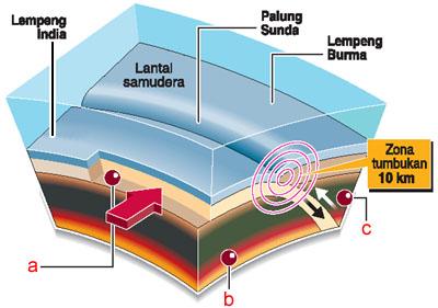 suara di bumi  Suara Paling Keras yang Pernah Muncul di Bumi Ini gempa1