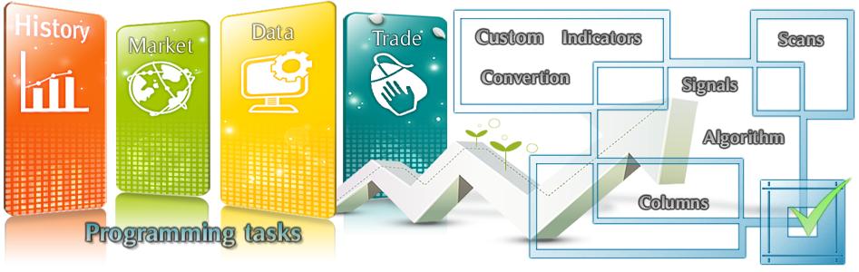 PatternSmart com: Super Trend indicator, SCAN, screener Bundle for