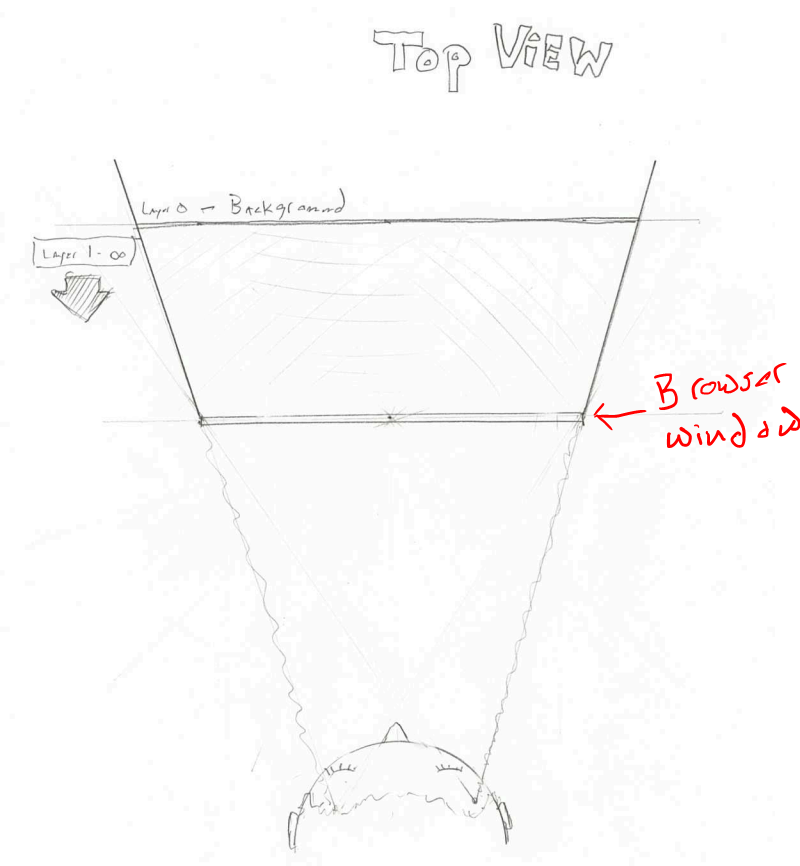same sketch as above where a person is looking into a person sized stage. Parallax Scrolling