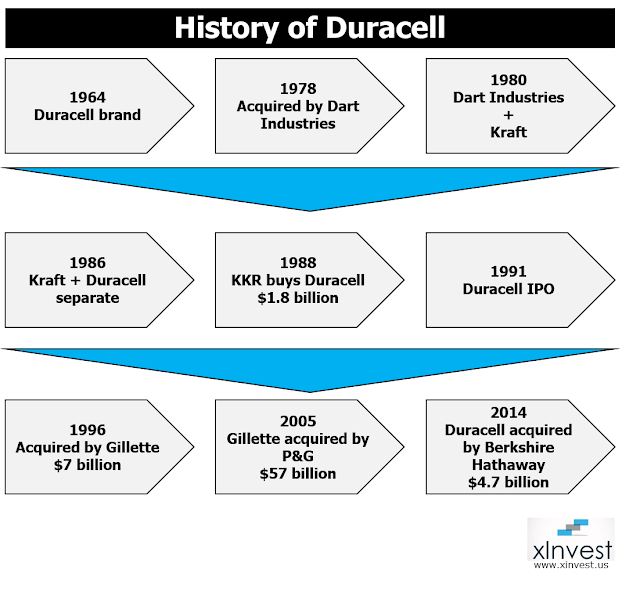 History of Duracell batteries