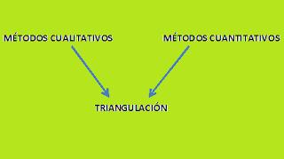 Triangulación en investigación social