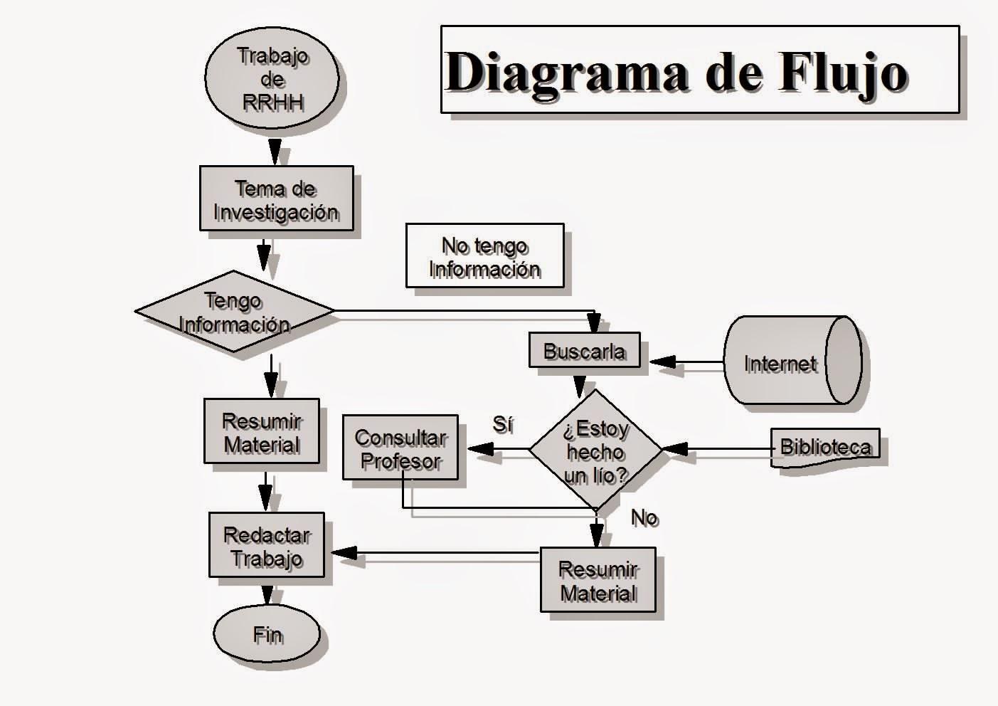 Gesti 211 N Por Procesos Diagrama De Flujo