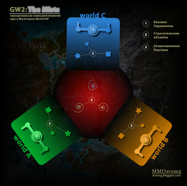 Guild Wars 2: GW2: World versus World