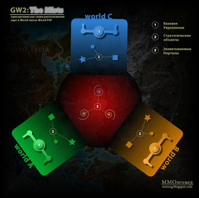 Guild Wars 2: GW2: World versus World