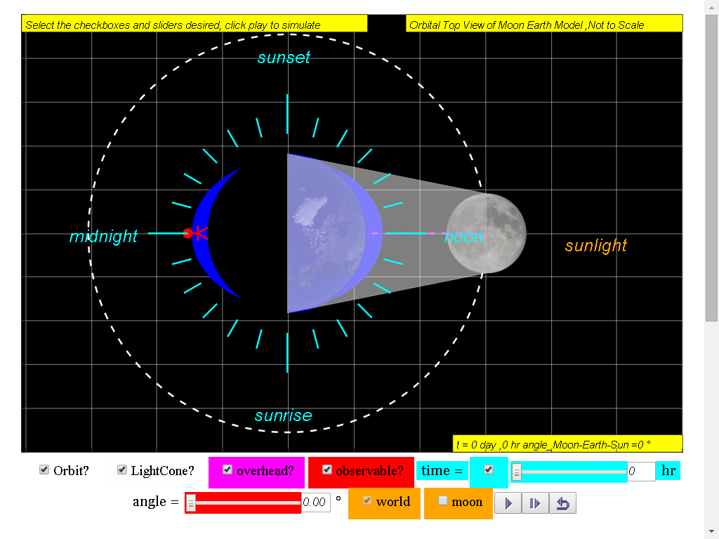 Ejss Moon Phases Model Open Source Physics Singapore Lunar Diagram When T 0 Sea Level Is High Tide Click To Run