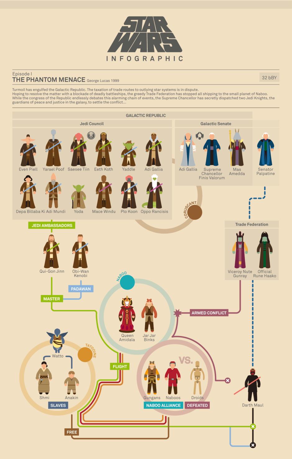 Mu. Star Wars Saga infografia.Doctor Ojiplatico