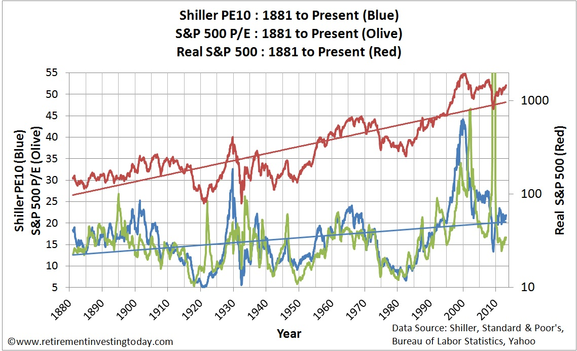 Chart of the S&P500 Cyclically Adjusted PE, S&P500 PE and Real S&P500