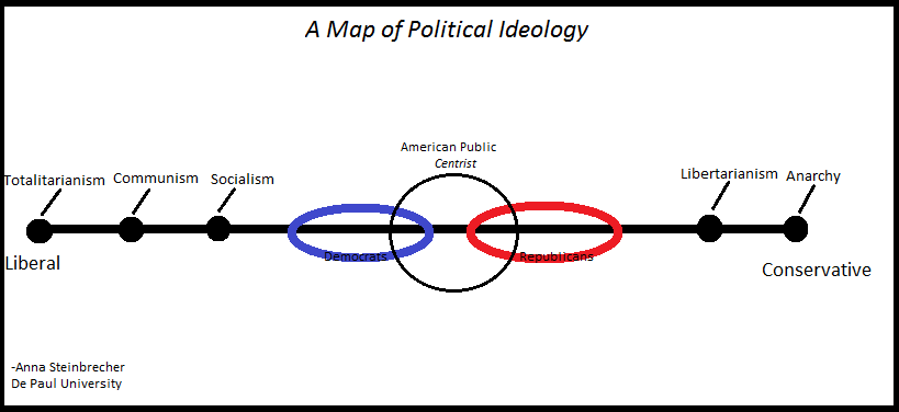 Politics Your Basic Guide General Political Ideology - Political leanings map us