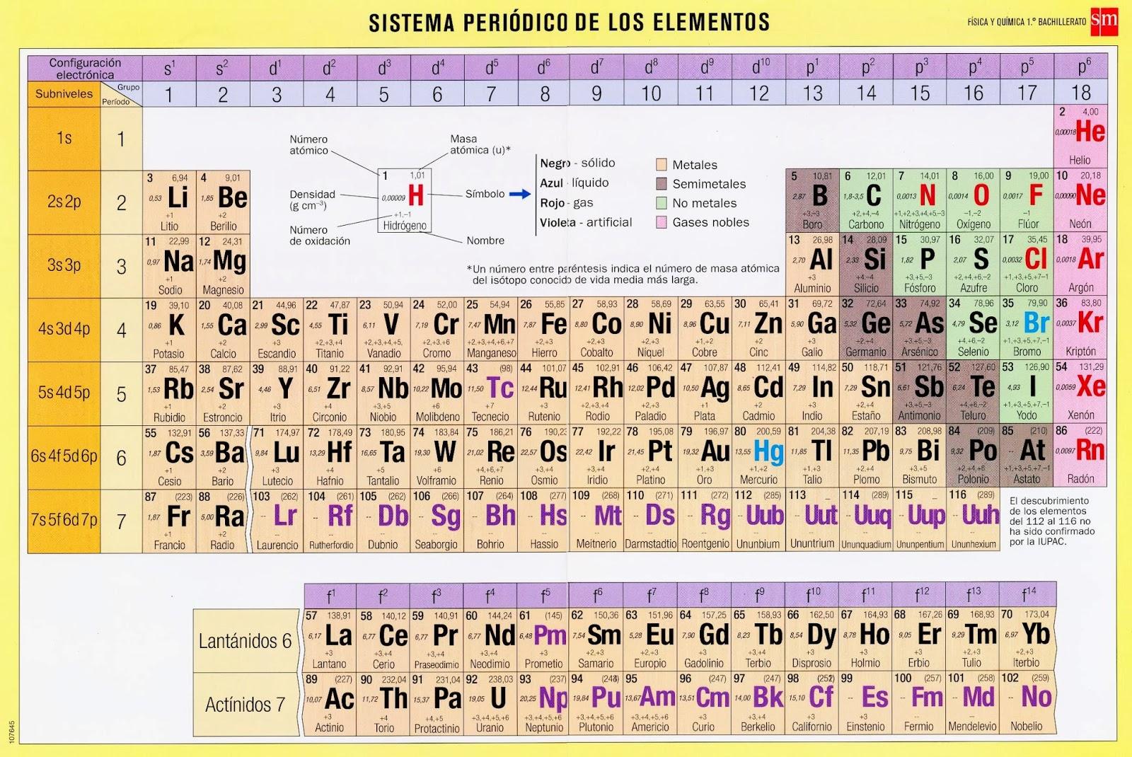 Portfolio de sergio alda bueno tabla peridica de los elementos y tabla peridica de los elementos y formulacin urtaz Image collections