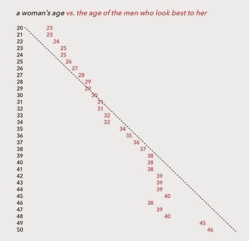 Graph showing the age of men who look best to women rising with the age of the women