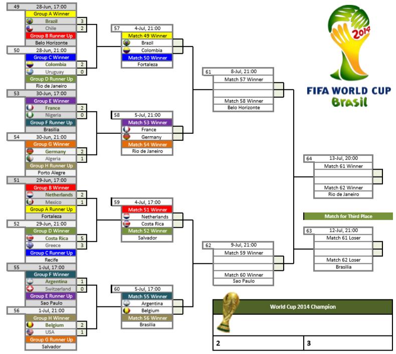 Delapan Team Yang Lolos Babak Perempat Final Piala Dunia 2014 2